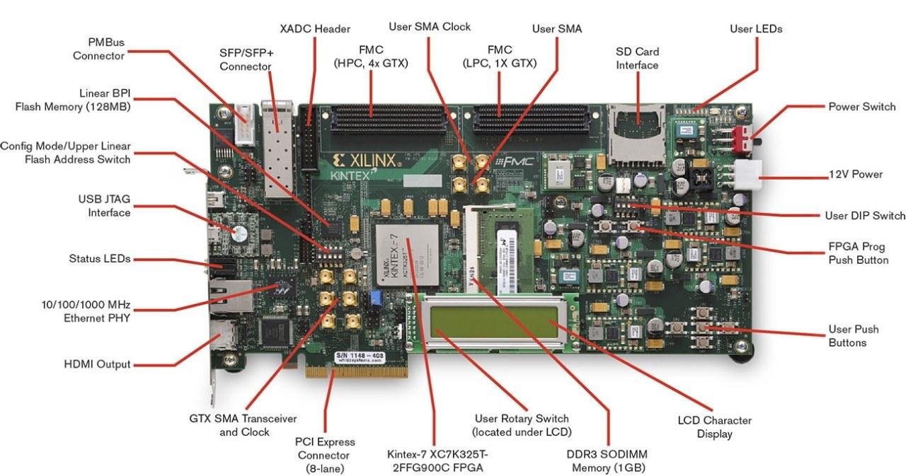 Xilinx Kintex-7 FPGA Embedded Kit