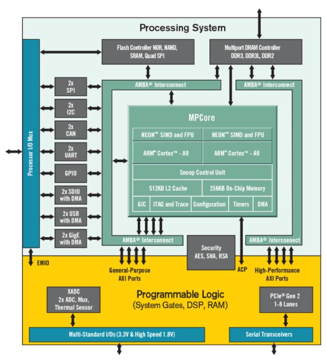 Блок - схема Zynq-7000