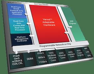 Работа с платформой Xilinx Versal ACAP
