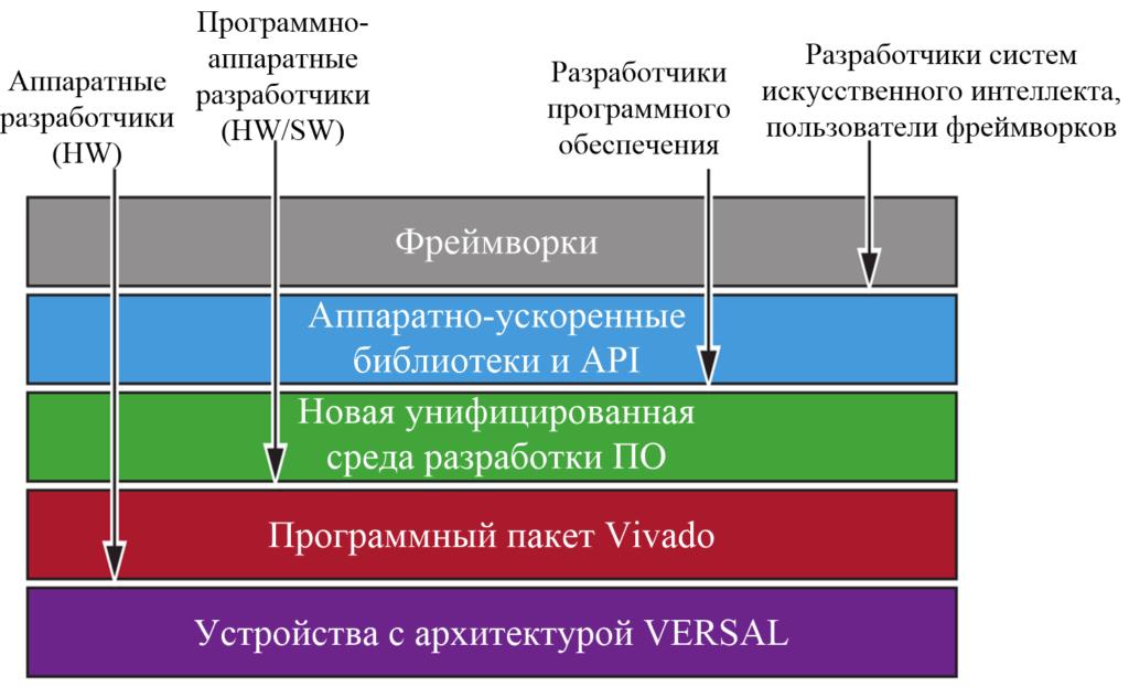 Versal XILINX