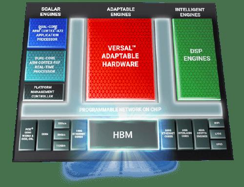 Серия Versal HBM - гипер-интеграция быстрой памяти, безопасных данных и адаптивных вычислений